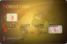 Kredit Debitkartennummer